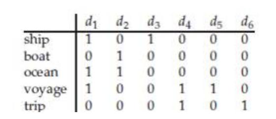 терм документная матрица